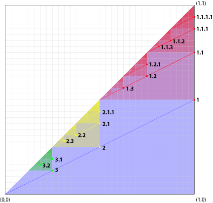 The unit square divided into domains.